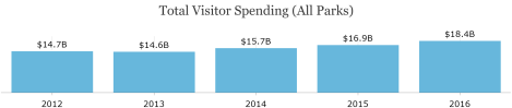 NPS - Visitor Spending