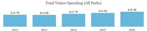 NPS - Visitor Spending